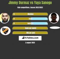 Jimmy Durmaz vs Yaya Sanogo h2h player stats