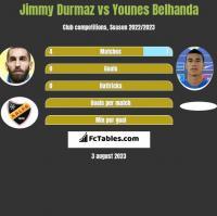 Jimmy Durmaz vs Younes Belhanda h2h player stats