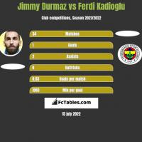 Jimmy Durmaz vs Ferdi Kadioglu h2h player stats
