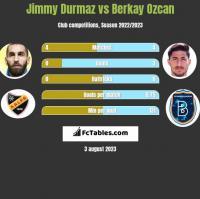 Jimmy Durmaz vs Berkay Ozcan h2h player stats