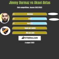 Jimmy Durmaz vs Aksel Aktas h2h player stats