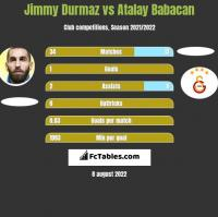 Jimmy Durmaz vs Atalay Babacan h2h player stats