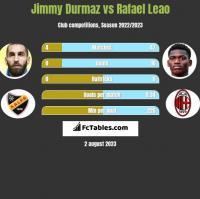 Jimmy Durmaz vs Rafael Leao h2h player stats