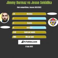 Jimmy Durmaz vs Jesse Sekidika h2h player stats