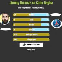 Jimmy Durmaz vs Colin Dagba h2h player stats