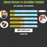 Jimmy Durmaz vs Azzeddine Toufiqui h2h player stats