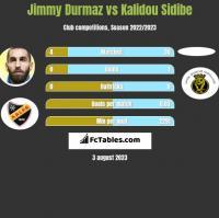 Jimmy Durmaz vs Kalidou Sidibe h2h player stats