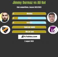 Jimmy Durmaz vs Ali Kol h2h player stats