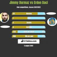 Jimmy Durmaz vs Erdon Daci h2h player stats
