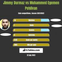 Jimmy Durmaz vs Muhammed Egemen Pehlivan h2h player stats