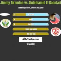 Jimmy Giraudon vs Abdelhamid El Kaoutari h2h player stats