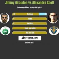 Jimmy Giraudon vs Alexandre Coeff h2h player stats