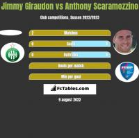 Jimmy Giraudon vs Anthony Scaramozzino h2h player stats