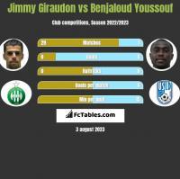 Jimmy Giraudon vs Benjaloud Youssouf h2h player stats