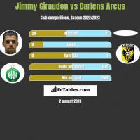 Jimmy Giraudon vs Carlens Arcus h2h player stats