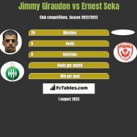 Jimmy Giraudon vs Ernest Seka h2h player stats