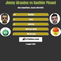 Jimmy Giraudon vs Gauthier Pinaud h2h player stats