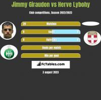 Jimmy Giraudon vs Herve Lybohy h2h player stats
