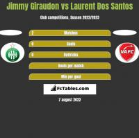 Jimmy Giraudon vs Laurent Dos Santos h2h player stats