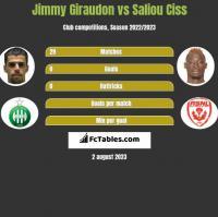 Jimmy Giraudon vs Saliou Ciss h2h player stats