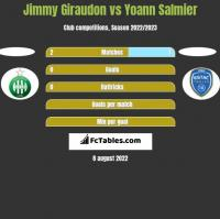 Jimmy Giraudon vs Yoann Salmier h2h player stats