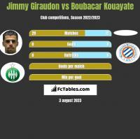 Jimmy Giraudon vs Boubacar Kouayate h2h player stats