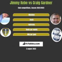 Jimmy Kebe vs Craig Gardner h2h player stats