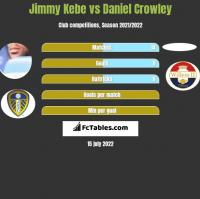 Jimmy Kebe vs Daniel Crowley h2h player stats