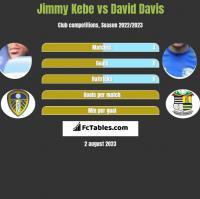 Jimmy Kebe vs David Davis h2h player stats