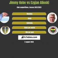 Jimmy Kebe vs Ezgjan Alioski h2h player stats