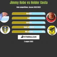 Jimmy Kebe vs Helder Costa h2h player stats