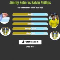 Jimmy Kebe vs Kalvin Phillips h2h player stats