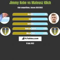 Jimmy Kebe vs Mateusz Klich h2h player stats