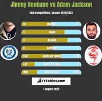 Jimmy Keohane vs Adam Jackson h2h player stats