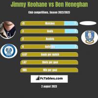 Jimmy Keohane vs Ben Heneghan h2h player stats