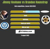 Jimmy Keohane vs Brandon Haunstrup h2h player stats