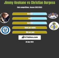 Jimmy Keohane vs Christian Burgess h2h player stats