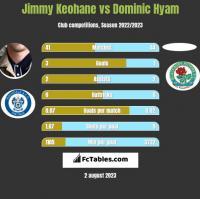 Jimmy Keohane vs Dominic Hyam h2h player stats