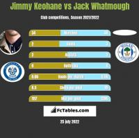 Jimmy Keohane vs Jack Whatmough h2h player stats