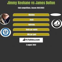 Jimmy Keohane vs James Bolton h2h player stats