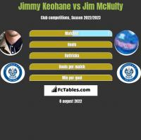 Jimmy Keohane vs Jim McNulty h2h player stats