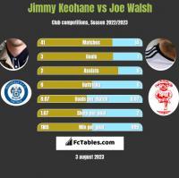 Jimmy Keohane vs Joe Walsh h2h player stats