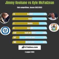 Jimmy Keohane vs Kyle McFadzean h2h player stats