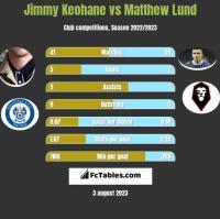 Jimmy Keohane vs Matthew Lund h2h player stats
