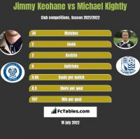 Jimmy Keohane vs Michael Kightly h2h player stats