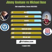 Jimmy Keohane vs Michael Rose h2h player stats