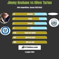 Jimmy Keohane vs Oliver Turton h2h player stats