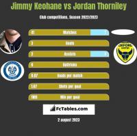 Jimmy Keohane vs Jordan Thorniley h2h player stats