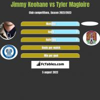 Jimmy Keohane vs Tyler Magloire h2h player stats