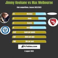Jimmy Keohane vs Max Melbourne h2h player stats